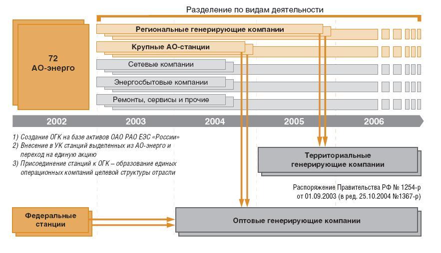 Рис. 1.4. Реформирование структуры энергетической отрасли России