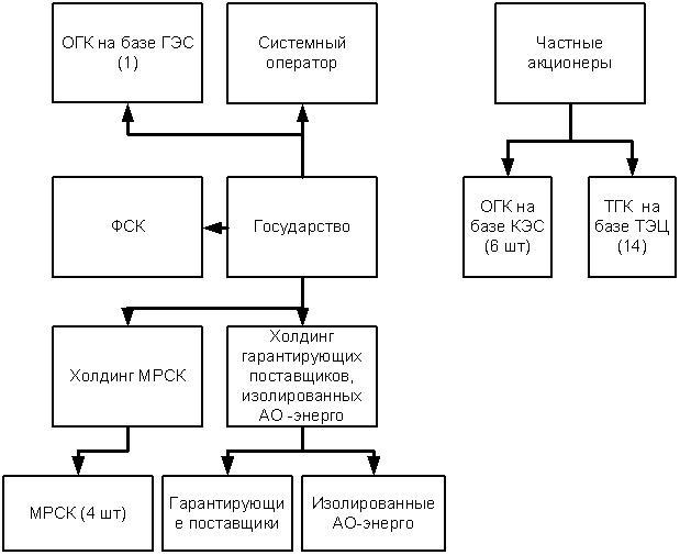 Рис. 1.9. Энергетическая отрасль РФ в результате реформирования