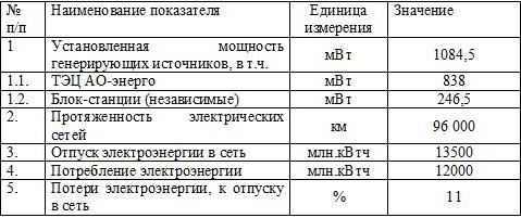 Технико-экономические характеристики энергосистемы Краснодарского края