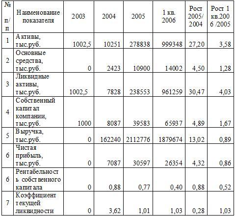 Основные финансовые показатели деятельности ОАО «НЭСК» в 2003-2006 г.г.