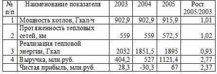 Показатели деятельности ОАО «Краснодартеплоэнерго»