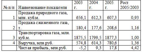 Показатели работы ОАО «Краснодаргоргаз» в 2003-2005 г.г.