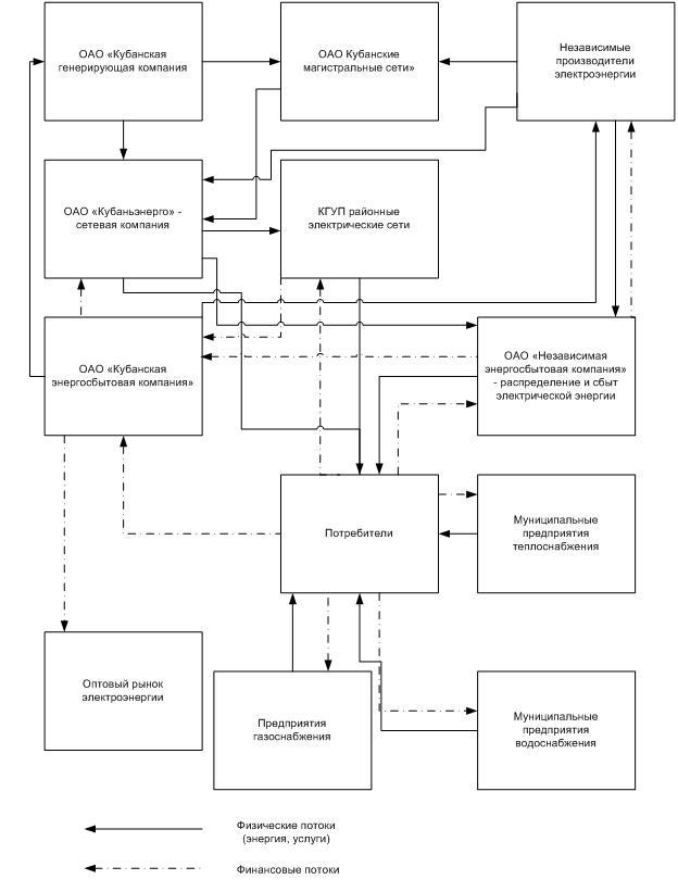 Рис. 2.3. Структура коммунальной энергетики Краснодарского края и республики Адыгея