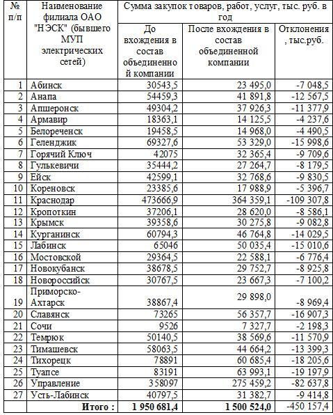 Расчет экономии средств, предназначенных для закупок товаров, работ, услуг по электросетевым предприятиям, вошедшим в состав ОАО НЭСК