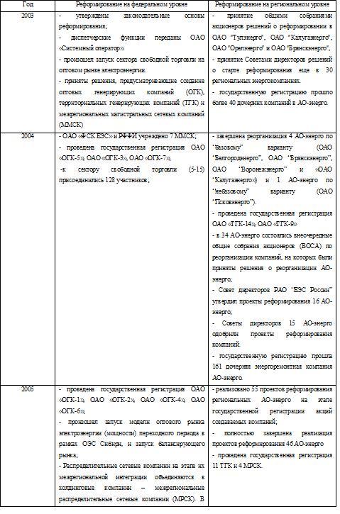 Реформирование электроэнергетики России в 2003 -2005 г.г.